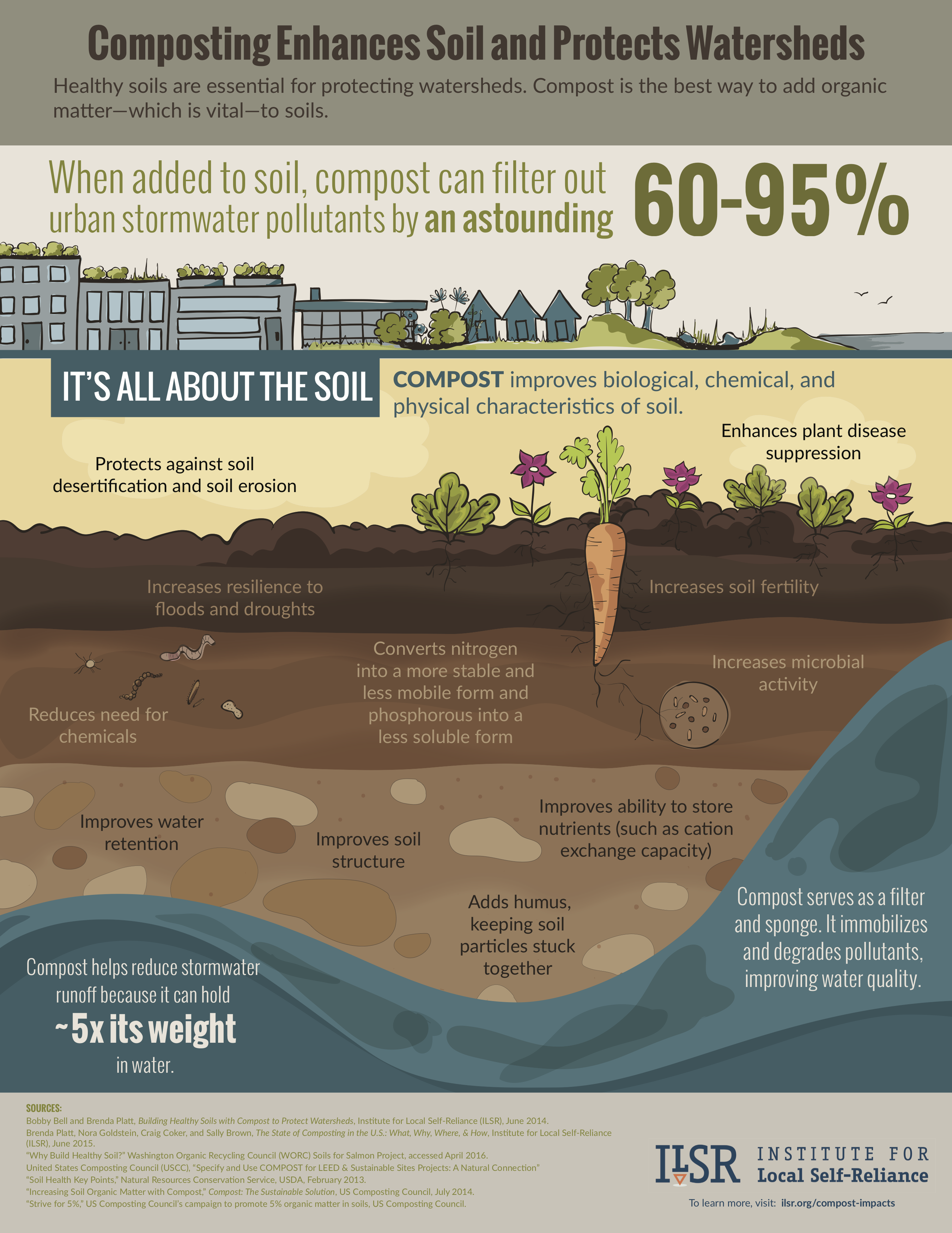 Compost infographic ISLR